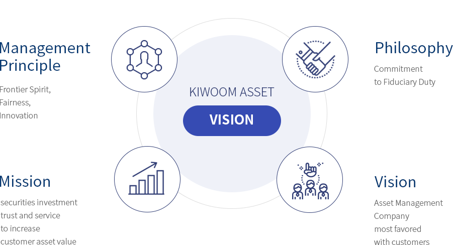 kiwoon asset vision - Management Principle:Frontier Spirit·Fairness· Innovation Philosophy:Commitment to Fiduciary Duty, Mission:securities investment trust and service to increase customer asset value , Vision:Asset Management Company most favored with customers